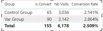 AB Testing Group COnversion Rate