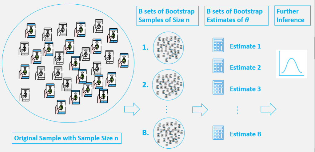 Sampling with bootstrap method