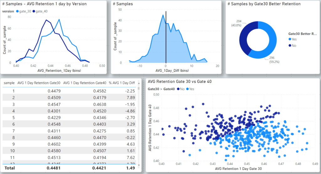 bootstrap analysis with Power BI